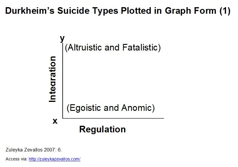 durkheims thesis on suicide