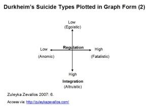 the different types of suicides according to durkheim Types of suicide according to emile durkheim - summary in his 1987 book suicide sociologist emile durkheim lists four possible reasons that can lead an individual to suicide: egoistic suicide - according to durkheim.